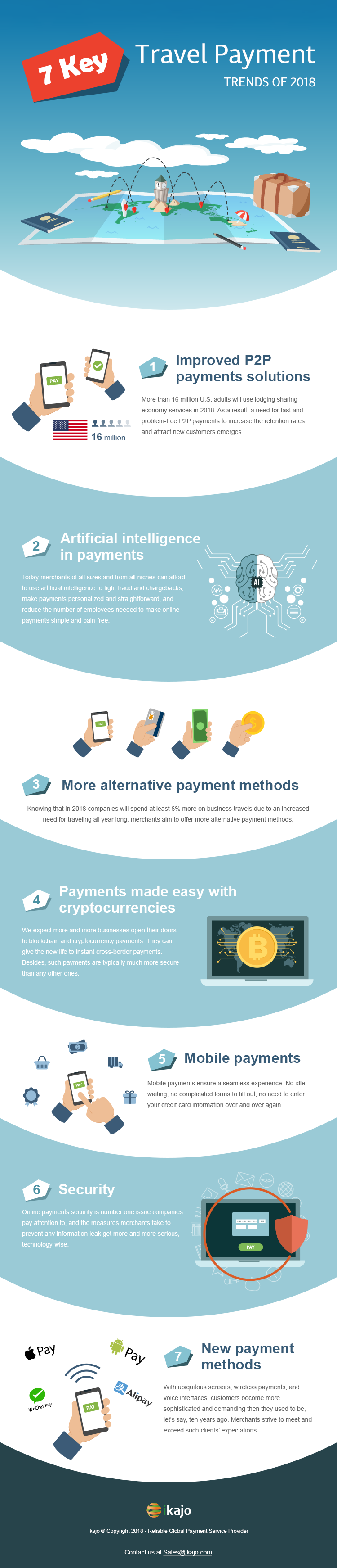An infographic on 7 incredible travel payment trends of 2018