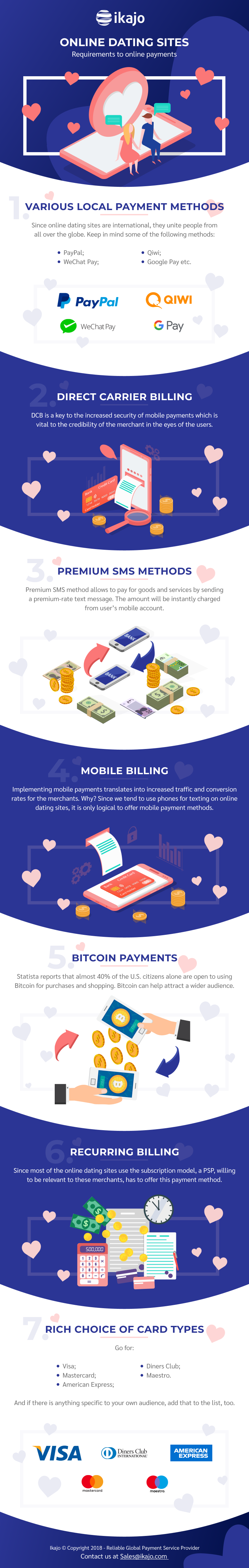 online dating payment processing